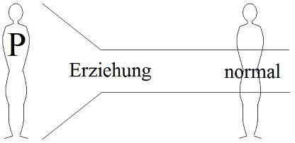 Klicken Sie auf die Grafik für eine größere Ansicht  Name:birkenbihl_schema-erziehung.jpg Hits:94 Größe:9,5 KB ID:3234
