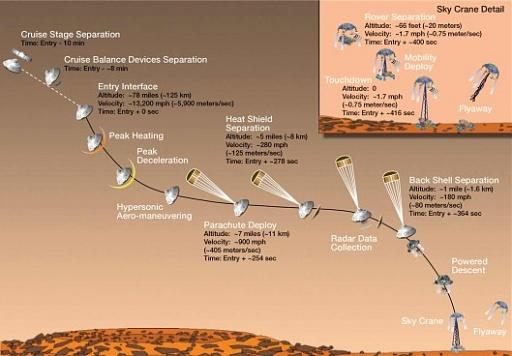 Klicken Sie auf die Grafik für eine größere Ansicht  Name:mars-rover-curiosity-final-descent-529x368.jpg Hits:29 Größe:45,9 KB ID:1069