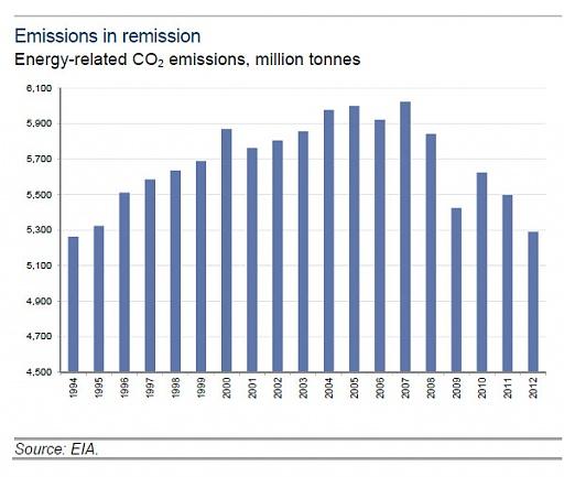 Klicken Sie auf die Grafik für eine größere Ansicht  Name:Greenhouse-emissions.jpg Hits:23 Größe:53,5 KB ID:3408
