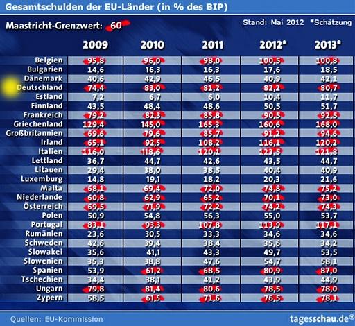Klicken Sie auf die Grafik für eine größere Ansicht  Name:schulden-europa-2012.jpg Hits:26 Größe:167,6 KB ID:4328