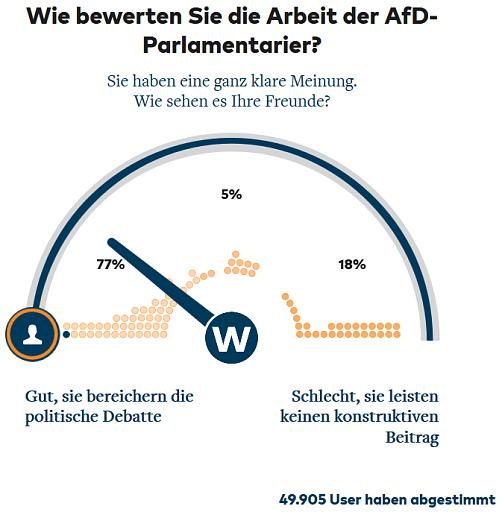 Klicken Sie auf die Grafik für eine größere Ansicht  Name:AfD Welt.png Hits:1 Größe:67,3 KB ID:5070