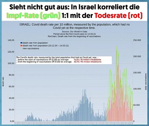 Klicken Sie auf die Grafik für eine größere Ansicht  Name:israelimpftote.jpg Hits:3 Größe:161,1 KB ID:6063
