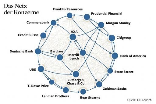 Klicken Sie auf die Grafik für eine größere Ansicht  Name:grafik-konzerne-DW-Wirtschaft-Berlin.jpg Hits:39 Größe:57,9 KB ID:1876