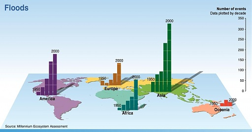 Klicken Sie auf die Grafik für eine größere Ansicht  Name:gene-fig-appa7-floods.jpg Hits:38 Größe:68,0 KB ID:2799