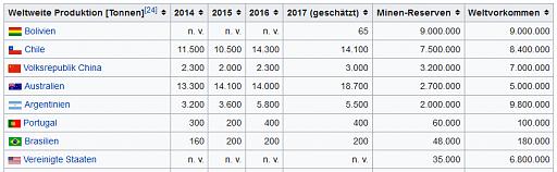 Klicken Sie auf die Grafik für eine größere Ansicht  Name:Lithium.png Hits:1 Größe:18,7 KB ID:5302