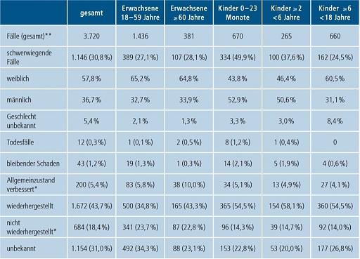 Klicken Sie auf die Grafik für eine größere Ansicht  Name:PEI Statistik Impfnebenwirkungen.jpg Hits:3 Größe:164,6 KB ID:5298