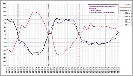 Klicken Sie auf die Grafik für eine größere Ansicht  Name:polarfieldssonnerwyxp.jpg Hits:26 Größe:304,4 KB ID:3025