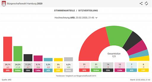 Klicken Sie auf die Grafik für eine größere Ansicht  Name:Hamburg1.png Hits:1 Größe:55,1 KB ID:5321